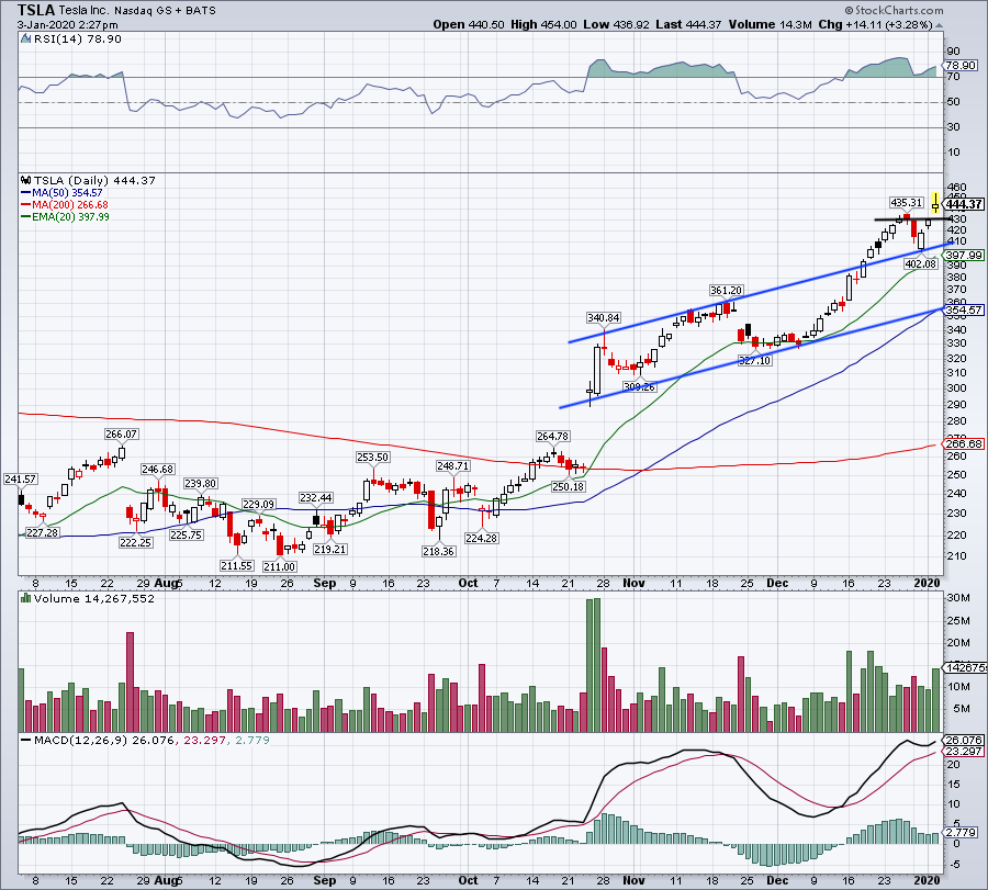 Top Stock Trades for Tomorrow No. 2: Tesla (TSLA)