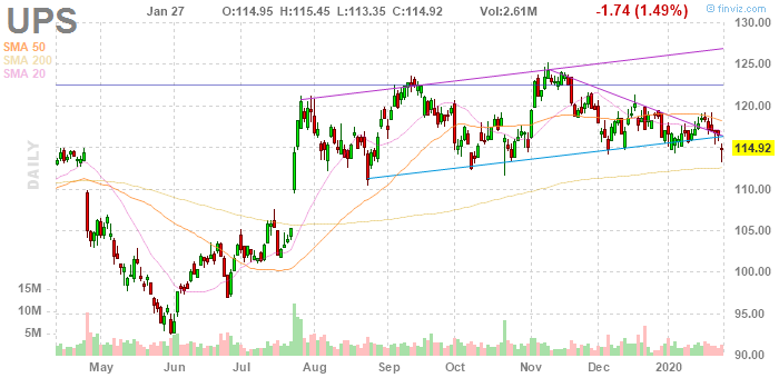 United Parcel Service (NYSE:UPS)