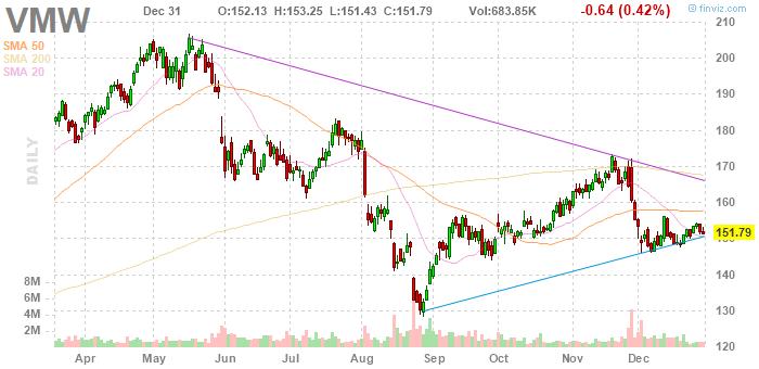 VMWare (NYSE:VMW)