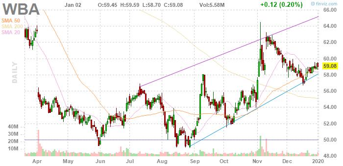 Walgreens Boots Alliance (NASDAQ:WBA)