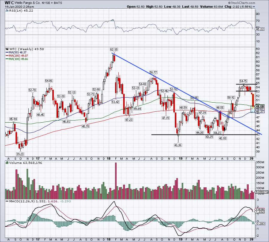 Top Stock Trades for Tomorrow No. 2: Wells Fargo (WFC)