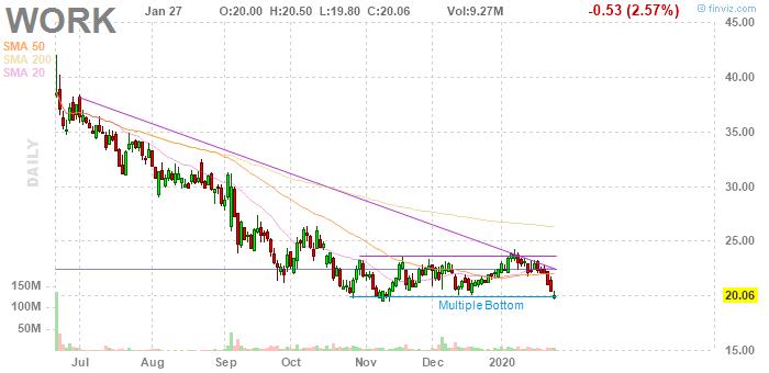 Slack Technologies (NYSE:WORK)