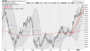 Travel Stocks to Sell Now: Wynn (WYNN)