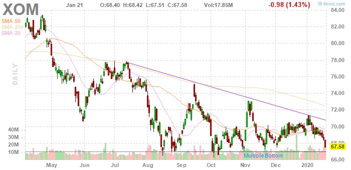 Exxon Mobil (NYSE:XOM)