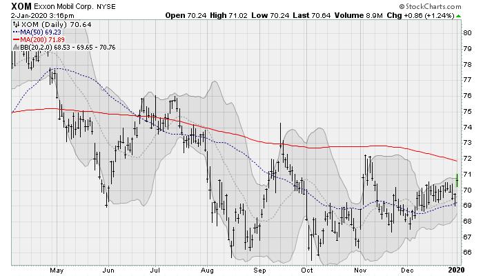 Dividend Stocks to Buy: Exxon Mobil (XOM)