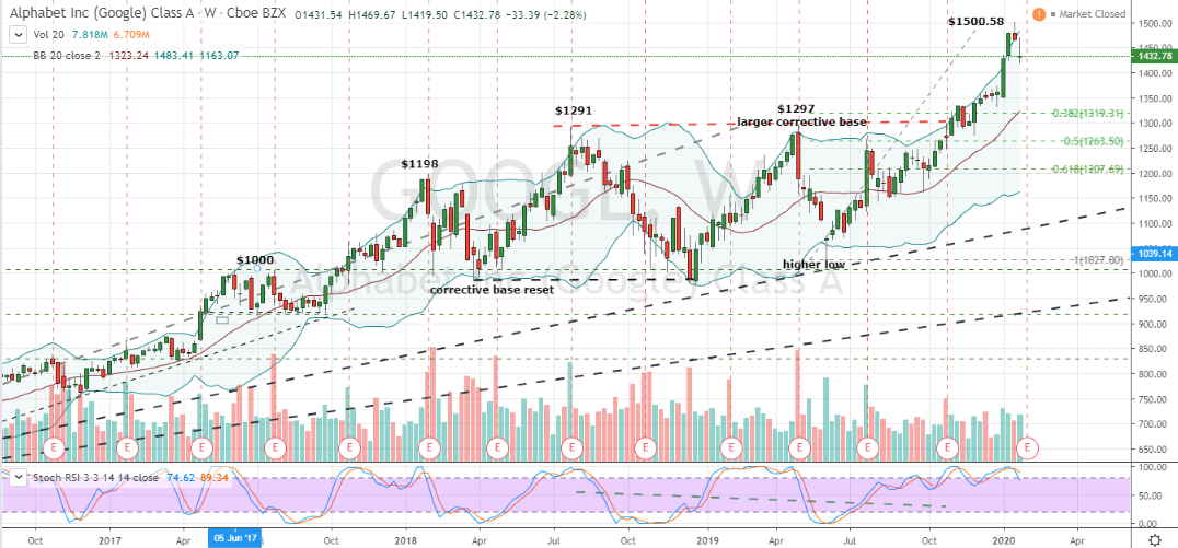 Looking At the Weekly Chart for Google Stock