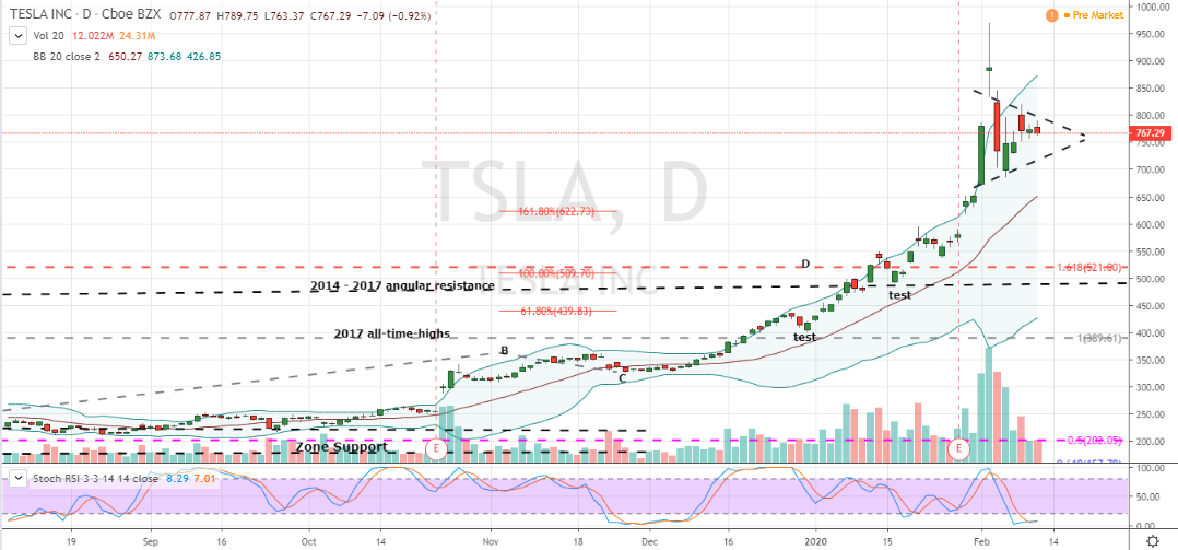 tesla charts daily believer finally chart tsla investorplace tradingview