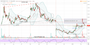 Contrarian Stocks to Buy: Pinterest (PINS)