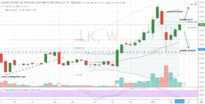 LK Stock Weekly Price Chart