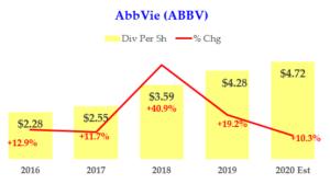 2-05-20 - AbbVie Dividends fr 2020
