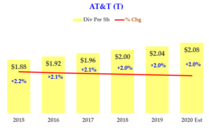 2-5-20 - AT&T - Dividends 2020 On