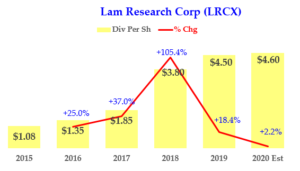 2-05-20 - LRCX Dividend History 2020 on