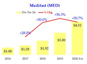 2-05-20 - MED Dividend History