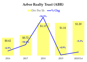 2-17-20 - ARB Dividend History
