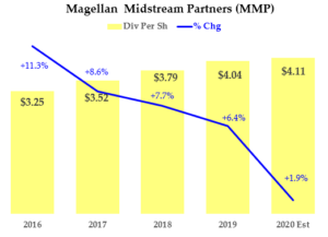 MMP stock dividend history