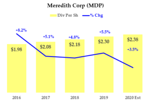 2-17-20 MDP Stock - Dividend History