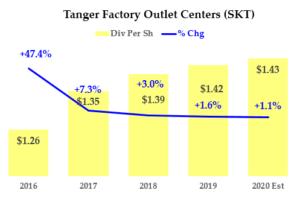 SKT stock - Dividend History