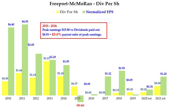 Freeport-McMoRan stock - Div History
