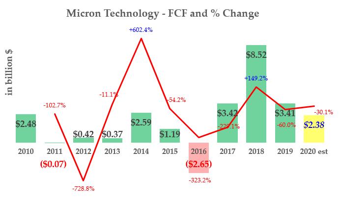 MU stock - FCF History