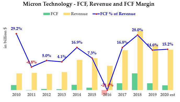 MU stock - FCF margins