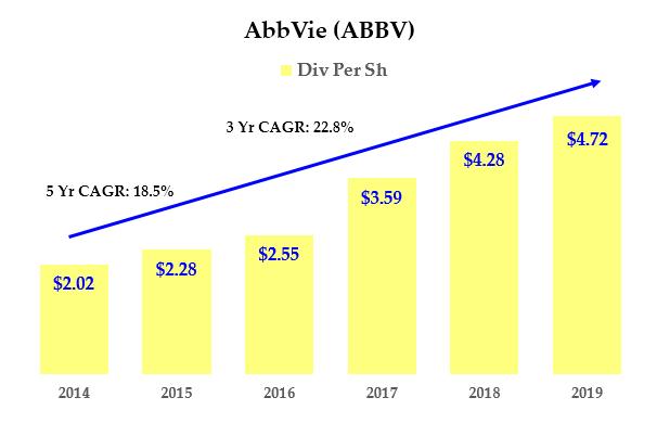 Dividend Stocks - ABBV