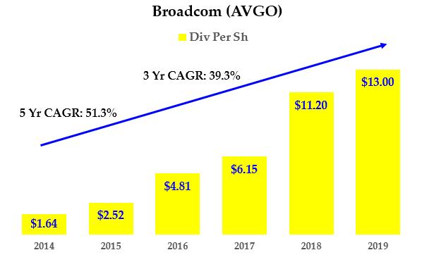 AVGO stock - Dividends History