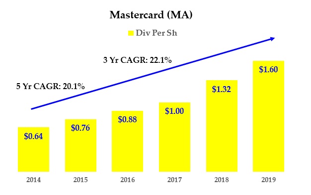 Mastercard stock - Dividends History