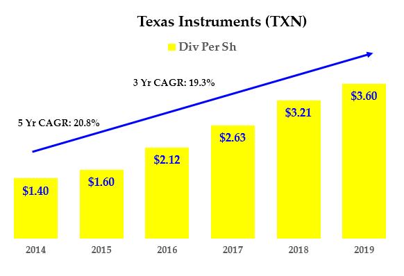 TXN stock - Dividend History