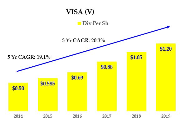 Visa Stock - Dividends History