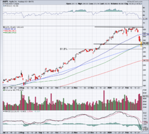 Top Stock Trades for Tomorrow No. 2: Apple (AAPL)