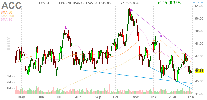 American Campus Communities (NYSE:ACC)