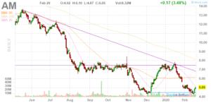 Antero Midstream (NYSE:AM)