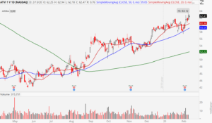 3 Stocks to Buy After Great Earnings: Activision Blizzard (ATVI)