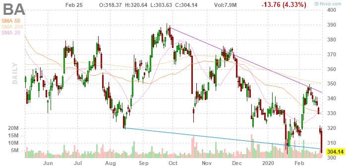 Boeing (NYSE:BA)