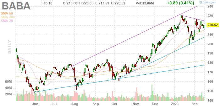 Alibaba (NYSE:BABA)