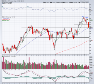 Top Stock Trades for Tomorrow No. 2: Bank of America (BAC)