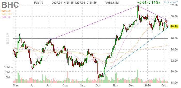 Bausch Health (NYSE:BHC)
