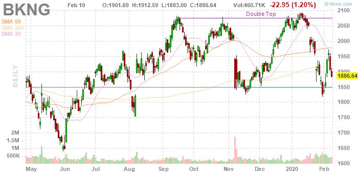 Booking Holdings (NASDAQ:BKNG)
