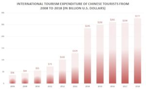 Chinese tourism international expenditures