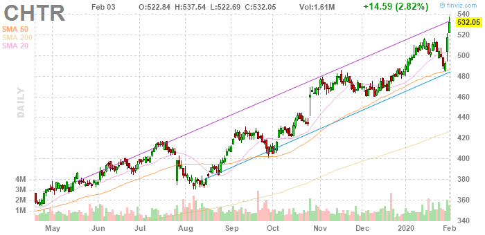 Charter Communications (NASDAQ:CHTR)