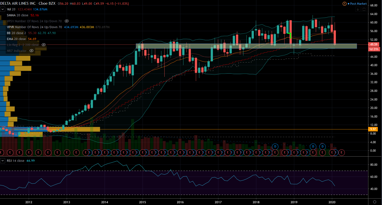 Delta Airlines Stock Chart