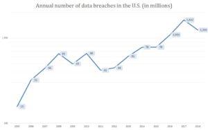 Data breaches in the U.S.