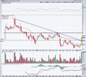 Top Stock Trades for Tomorrow No. 4: Dropbox (DBX)
