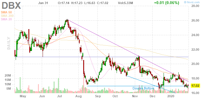 Dropbox (NYSE:DBX)