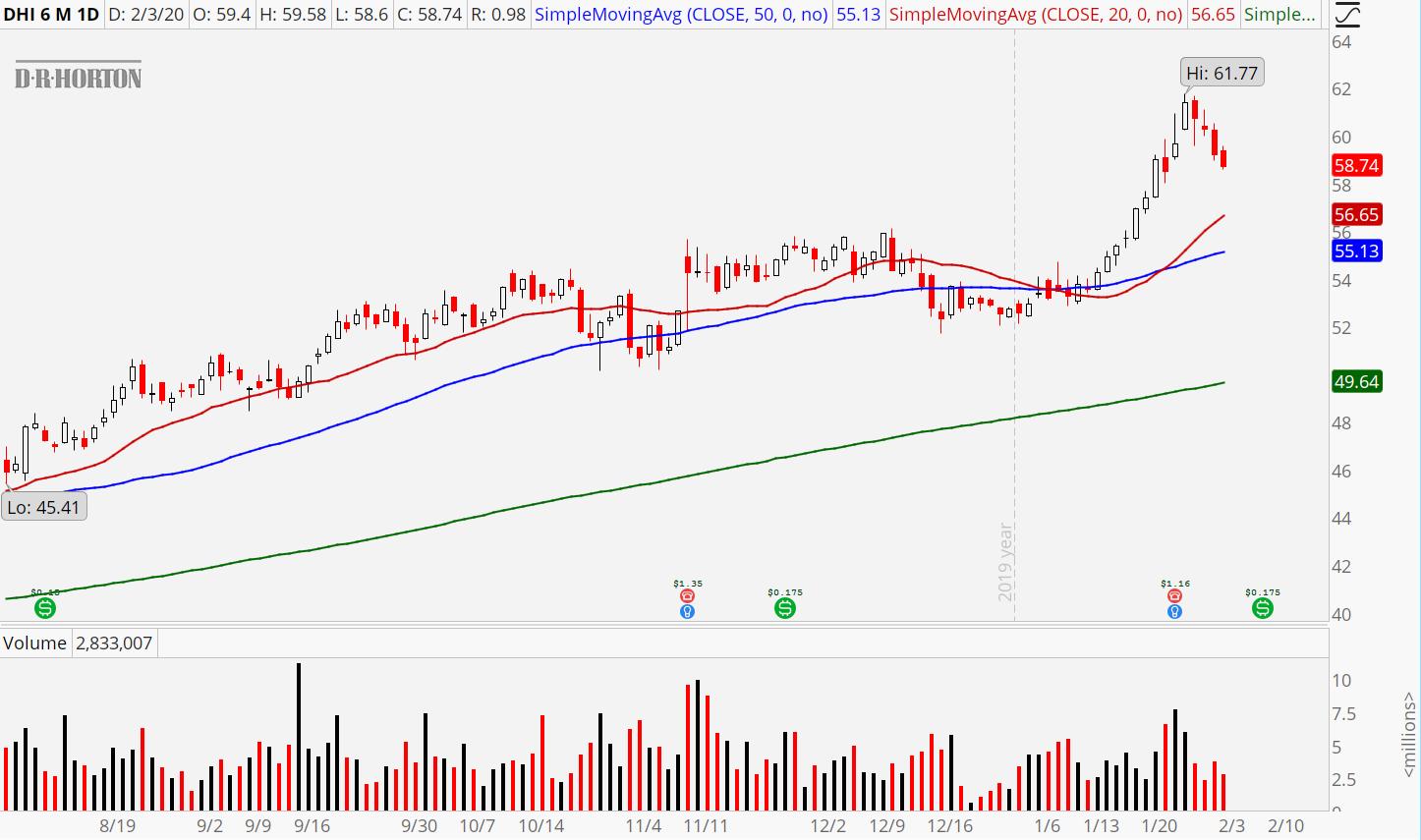 Homebuilding Stocks to Buy Now: D.R. Horton (DHI)