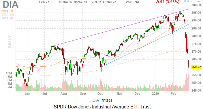 Dow Jones Today: Stocks Crater to Four-Month Lows on Epidemic Fears