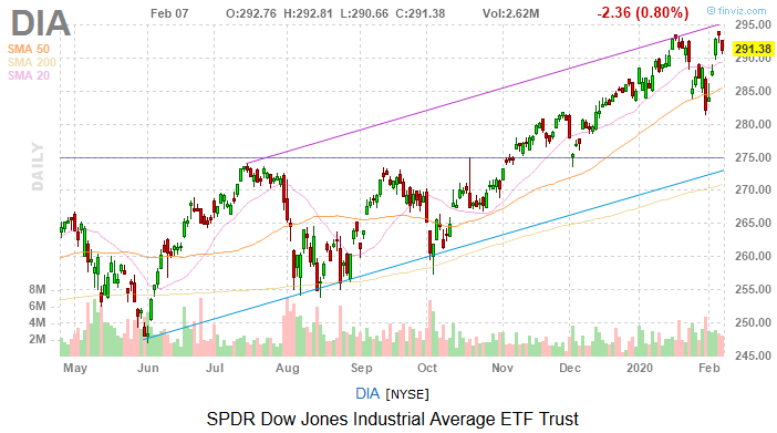 Dow Jones Today: Stocks Take a Breather With Several Headwinds Looming
