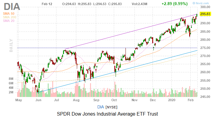 Dow Jones Today: Easing Coronavirus Concerns Propel Stocks Higher
