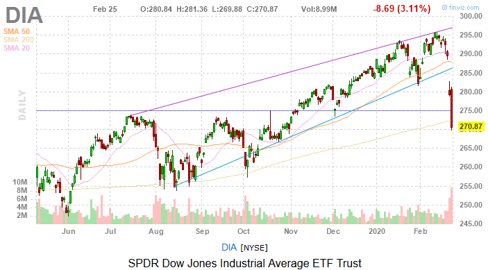 Dow Jones Today: CDC Warning Is a Red Flag for Stocks