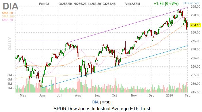 Dow Jones Today: A Coronavirus Rebound in the U.S., But Not China